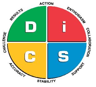 профили според Диск теорията